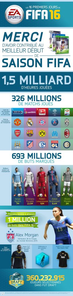 Infographie Fifa 16